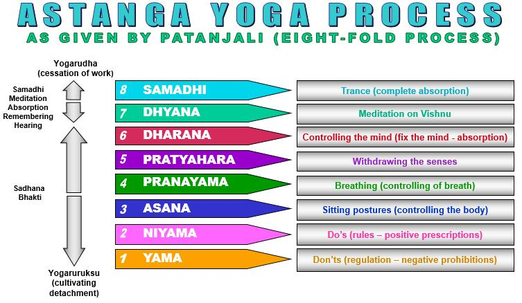 Ashtanga Yoga:  Ashta means 'Eight' and Anga means 'limb'. So, Ashtanga Yoga means eight fold path of yoga composed by Patanjali Maharishi. The eight limbs of ashtanga yoga are: 1. Yama 2. Niyama 3. Asana 4. Pranayama 5. Pratyahara 6. Dharana 7. Dhyana 8. Samadhi  Lord Kapila, the Personality of Godhead, who is the highest authority on yoga, explains that by all these stages of practice, one must realize Lord Vishnu, who is the target of all yoga. By following this system of yoga, one can enter into the ever-increasing transcendental bliss.  Come and learn the traditional authentic ashtanga yoga at Transcendental Yoga / Divyamaya Yoga Centre and experience the unlimited happiness.