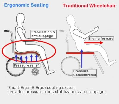Ergonomic Seats and Ergonomic Wheelcairs ! We always here about Back Pain and Tiredness on Traditional Seats ! For each industry i.e for IT, Banking, Travel we have ergonomic cushions to improve efficiency and to stop other long term effects of wrong seating posture in future. For more details : 8087450505.