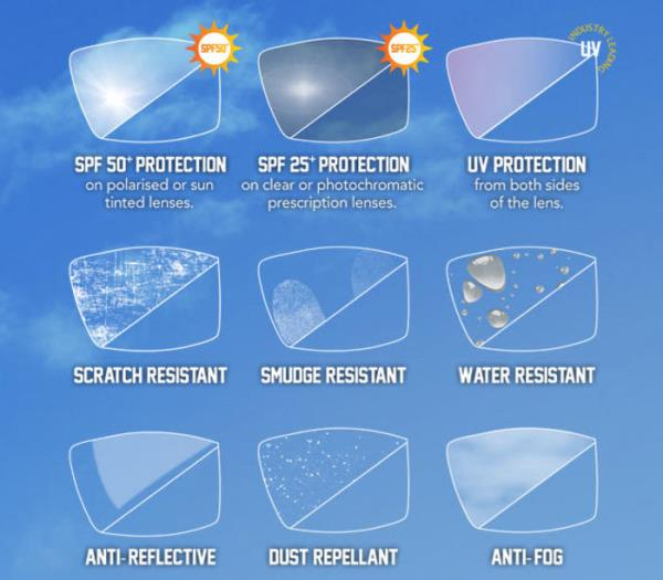 Types of Lens Coatings to Consider when Purchasing Eyeglasses   3. UV Coating  By now, most of us know that cumulative exposure to UV radiation is bad for our eyes and is associated with age-related eye problems such as cataracts and macular degeneration. Lenses that block 100% of both UVA and UVB help to ward off the damaging effects of UV radiation. Thankfully, nearly all high-index plastic lenses and most sunglasses have 100 percent UV protection built-in. However, if you choose CR-39 plastic lenses, be aware that these lenses need an added coating applied to provide equal UV protection.  We at Sonac Sight Care, with our experience of 30 years, has managed to provide you with a team of well qualified optometrists to help you see this beautiful world with more clarity. Along with this we deal in sunglasses, reading glasses, contact lenses that not just enhances your vision but which transforms your look completely. The collections are fashion forward and highly affordable in price. All our products are part of a handpicked collection of the best designers and design houses from all over the world. We offer you the best deals on high-quality eye wears. Free Home Delivery from anywhere in New Delhi. ISO Certified. 100% original. Branded Products. Latest Collection of Shades, Sunglasses Authorised & Certified Store In New Delhi. Shades & Sunglasses in Vikaspuri Dwarka Janakpuri West Delhi New Delhi Optical Store in Vikaspuri Dwarka Janakpuri West Delhi New Delhi Optical Facilities Vikaspuri Dwarka Janakpuri West Delhi New Delhi Eye Testing Eye Checkup in Vikaspuri Dwarka Janakpuri West Delhi New Delhi Buy Sunglasses, Contact lens, Spectacles, Frames etc. in New Delhi near you. VikasPuri Janakpuri Dwarka West Delhi Delhi Uttam Nagar Sunglasses Store sunglasses rayban sunglasses prescription sunglasses aviator sunglasses eyewear sunglasses for men  Johnson and Johnson Contact Lenses. Ciba Vision Contact Lenses. Bausch & Lomb Contact Lenses. Cooper Vision Contact Lenses. Aryan Contact Lenses. Acme Yearly Toric Contact Lenses. Celebrations Contact Lenses. Silk Lens Contact Lenses. Accue Vita Air Optics Clariti multifocal PV2 multifocal SL multifocal Coloured Contact Lenses. Freshlook Monthly, 1 Day, Celebration, Lacel. Natural.  Ray-Ban. Oakley. Vogue. Maui Jim. Rodenstock. Giorgio Armani. Tommy Hilfiger. Prada. polarized sunglasses cheap sunglasses sunglasses eyeglasses fashion eyewear optical Best Optical Store in Delhi. Top Qualtiy, Services. Contact us @ 9968299472 Buy from the products page at https://www.facebook.com/SonacSightCare/ sonacsightcare.com
