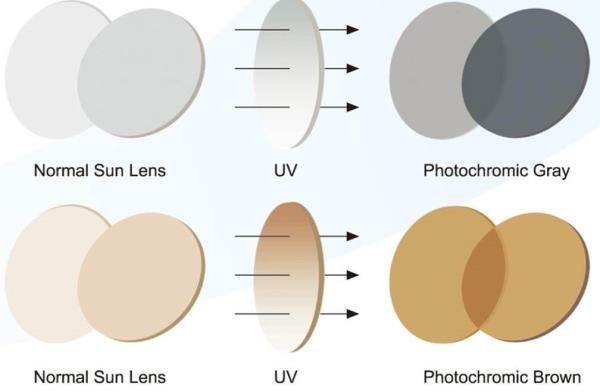 Types of Lens Coatings to Consider when Purchasing Eyeglasses   4. Photochromic Treatment  Photochromic lenses (a.k.a. Transitions) darken automatically in response to sunlight and return to clear (or nearly clear) when indoors. Photochromic lenses are available in virtually all lens materials and designs and can work for people who cannot afford a separate pair of prescription sunglasses or who have light sensitivity.   We at Sonac Sight Care, with our experience of 30 years, has managed to provide you with a team of well qualified optometrists to help you see this beautiful world with more clarity. Along with this we deal in sunglasses, reading glasses, contact lenses that not just enhances your vision but which transforms your look completely. The collections are fashion forward and highly affordable in price. All our products are part of a handpicked collection of the best designers and design houses from all over the world. We offer you the best deals on high-quality eye wears. Free Home Delivery from anywhere in New Delhi. ISO Certified. 100% original. Branded Products. Latest Collection of Shades, Sunglasses Authorised & Certified Store In New Delhi. Shades & Sunglasses in Vikaspuri Dwarka Janakpuri West Delhi New Delhi Optical Store in Vikaspuri Dwarka Janakpuri West Delhi New Delhi Optical Facilities Vikaspuri Dwarka Janakpuri West Delhi New Delhi Eye Testing Eye Checkup in Vikaspuri Dwarka Janakpuri West Delhi New Delhi Buy Sunglasses, Contact lens, Spectacles, Frames etc. in New Delhi near you. VikasPuri Janakpuri Dwarka West Delhi Delhi Uttam Nagar Sunglasses Store sunglasses rayban sunglasses prescription sunglasses aviator sunglasses eyewear sunglasses for men  Johnson and Johnson Contact Lenses. Ciba Vision Contact Lenses. Bausch & Lomb Contact Lenses. Cooper Vision Contact Lenses. Aryan Contact Lenses. Acme Yearly Toric Contact Lenses. Celebrations Contact Lenses. Silk Lens Contact Lenses. Accue Vita Air Optics Clariti multifocal PV2 multifocal SL multifocal Coloured Contact Lenses. Freshlook Monthly, 1 Day, Celebration, Lacel. Natural.  Ray-Ban. Oakley. Vogue. Maui Jim. Rodenstock. Giorgio Armani. Tommy Hilfiger. Prada. polarized sunglasses cheap sunglasses sunglasses eyeglasses fashion eyewear optical Best Optical Store in Delhi. Top Qualtiy, Services. Contact us @ 9968299472 Buy from the products page at https://www.facebook.com/SonacSightCare/ sonacsightcare.com