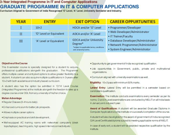 Admissions open for Graduate programme in IT and Computer Applications.
