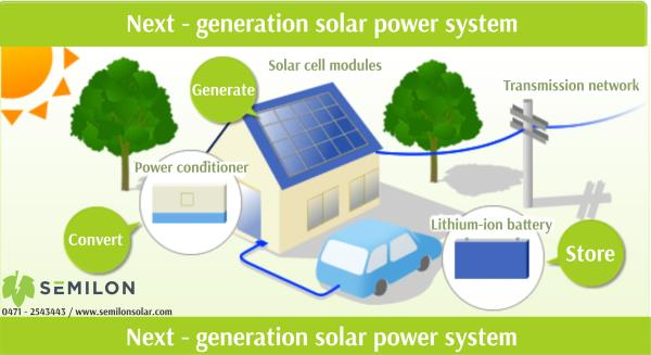An Off Grid Solar System is isolated from the main Power Grid and works as a standalone unit to supply sufficient power to your electrical equipment. It comes with highly efficient Solar Inverters, Solar Panels and Solar Compatible Batteries. Solar Systems are available in Single Phase and Three Phase options. You can also customize the systems according to your requirements and can be converted to a Grid Tied Solar Power Plant System later. Systems are available which are compatible with your conventional Gen-Sets to provide savings on costly fuel.  SEMILON Solar EPC team is very young in heart and technologically innovative which can handle every customer's Solar installation requirements. From home, commercial to Industrial power requirements we serve our customers with world class solar consultancy, design and installation services. We serve solar products and services listed below.   · Off-Grid Single Phase and Three phase LT solar power plant.   · On-Grid home, commercial and industrial Three Phase for HT.   · Solar Hybrid Power plants with gensets >500kW.   · Solar Power Plant Design.   · RCC roof mount, Shed mount and Superstructure mount Solar panel installation.   · Solar Project proposal preparation with break even analysis.   Our Solar installation offer highest efficiency products with life time of more than 25 years. We chose technologically leading products which will ensure highest reliability and industry standard components and installation.   As a part of our quality awareness we were ISO 9001:2008 certified in the year 2015.  We are an ICRA rated company registered under THE NATIONAL SMALL INDUSTRIES CORPORATION LIMITED.