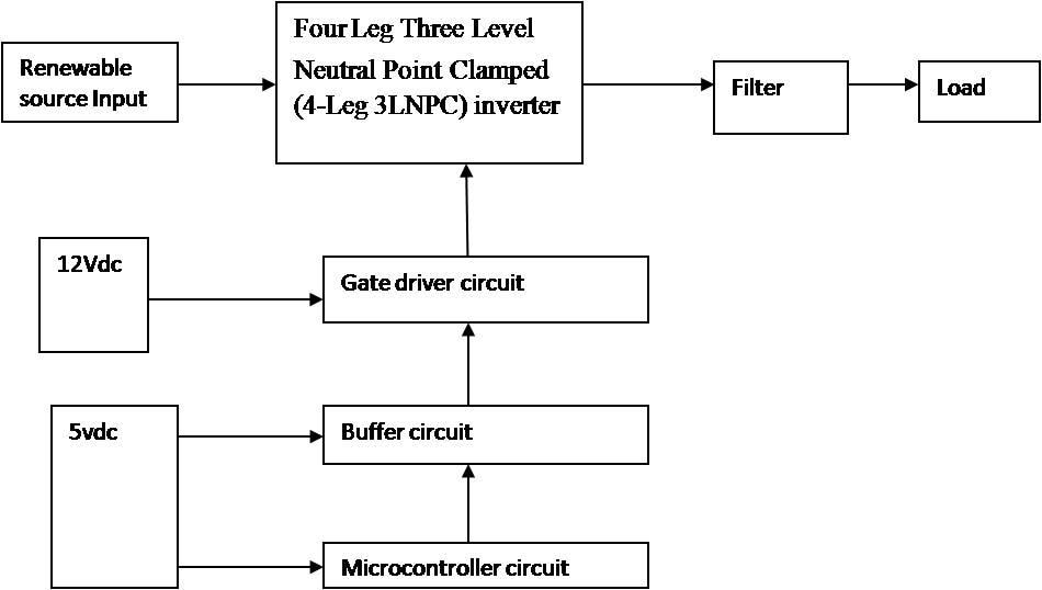 ELECTRONICS  ABSTRACTDESIGN AND IMPLEMENTATION OF AN AMORPHOUS HIGH-FREQUENCY TRANSFORMER COUPLING MULTIPLE CONVERTERS IN A SMART MICRO GRID Introduction:-        Smart micro grid technologies have imposed increasing demands for more reliable and flexible converters and control techniques. In contrast to the traditional electrical ac and dc buses, the high-frequency magnetic Links can reduce effectively the number of conversion stages in micro grids with the help of modern soft magnetic materials with superior magnetic characteristics and fast- and low-power loss switching devices.         Multiwinding transformers (MWTS) can provide a common magnetic bus for integrating renewable energies in the form of magnetic flux. Their application in the multiactive bridge phase-shift converter makes it possible to simply integrate the sources of different voltage levels using different turn ratios. Other advantages are galvanic isolation, bidirectional power flow capability, faster control, and simultaneous power transfer among the ports. Design of MWTS for certain value of inductances is relatively complex due to their complex structure and cross-coupling effects.Proposed system:-              Multi Winding Transformers have been used as the common magnetic links in multiactive bridge phase-shift converters to integrate the renewable energies effectively. The converter designed in this research includes four ports connected to the load, fuel cell, battery, and photovoltaic (PV). The Hbridge units produce high-frequency ac square wave from dc buses linked to the dc sources. The power flow between the ports one, two, and three is controlled by using the phase-shift technique. To apply the technique, port one is selected as the reference and ports two and three are shifted for a leading or lagging phase angle to send or receive power to port one. A duty cycle control is applied to port three for the maximum power point tracking of PV panel.         The RNM is very fast but less