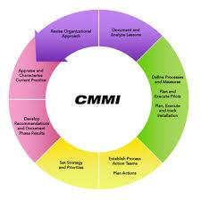 CMMI Certification in Brooklyn   Certification is a process in which assessment is conducted by an independent Auditor or Audit Team to assess the implementation. This assessment results in the evaluation in terms of the Positive Compliances, Non-Compliances and Opportunities for Improvements. Read more http://gmsquest.com/