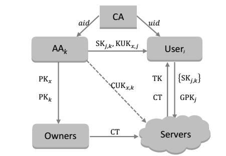 IEEE 2017-2018 JAVA PROJECTS  ABSTRACT  ON THE SECURITY OF DATA ACCESS CONTROL FOR  MULTIAUTHORITY CLOUD STORAGE SYSTEMS   ABSTRACT:-              Data  access  control  has  becoming  a  challenging  issue  in  cloud  storage  systems.  Some  techniques  have  been  proposed to achieve the secure data access control in a semi trusted cloud storage system. Recently, Keying et al.  Proposed a   basic data access control scheme for multiauthority  cloud storage system (DAC-MACS) and an extensive data access control  scheme (EDAC-MACS). They claimed that the DAC-MACS could achieve efficient decryption and immediate revocation and the  EDAC-MACS could also achieve these goals even though no revoked users reveal their Key Update Keys to the revoked user. However, through our cryptanalysis, the revocation security of both schemes cannot be guaranteed. In this paper, we first give two attacks on the two schemes. By the first attack, the revoked user can ea vesdrop to obtain other users' Key Update Keys to  update its Secret Key, and then it can obtain proper Token to decrypt  any secret information as a no revoked user. In addition,  by  the  second  attack,  the  revoked  user  can  intercept  Cipher text  Update  Key  to  retrieve  its  ability  to  decrypt  any  secret  information as a no revoked user. Secondly, we propose a new extensive DAC-MACS scheme (NEDAC-MACS) to withstand  the  above  two  attacks so  as  to  guarantee  more secure  attribute  revocation.  Then,   formal  cryptanalysi s  of  NEDAC-MACS is  presented to prove the security goals of the scheme. Finally, the performance comparison among NEDAC-MACS and related  schemes  is  given  to demonstrate that the performance of NEDAC-MACS is superior to that of DACC, and relatively same as  that of DAC-MACS.