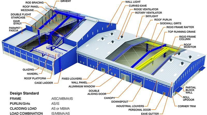 Pre Engineered Building S