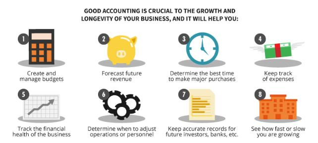 Why Your Small Business Should Partner with Accounts Outsourced Firm?