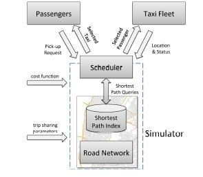 IEEE 2017 - 2018 BIGDATA PROJECT   TITLES   STaRS Simulating Taxi Ride Sharing at Scale  Abstract—   As urban populations grow, cities face many challenges related to transportation, resource consumption, and the environment. Ride sharing has been proposed as an effective approach to reduce traffic congestion, gasoline consumption, and pollution. However, despite great promise, researchers and policy makers lack adequate tools to assess the tradeoffs and benefits of various ride-sharing strategies. In this paper, we propose a real-time, data-driven simulation framework that supports the efficient analysis of taxi ride sharing. By modeling taxis and trips as distinct entities, our framework is able to simulate a rich set of realistic scenarios. At the same time, by providing a comprehensive set of parameters, we are able to study the taxi ride-sharing problem from different angles, considering different stakeholders' interests and constraints. To address the computational complexity of the model, we describe a new optimization algorithm that is linear in the number of trips and makes use of an efficient indexing scheme, which combined with parallelization, makes our approach scalable. We evaluate our framework through a study that uses data about 360 million trips taken by 13, 000 taxis in New York City during 2011 and 2012. We describe the findings of the study which demonstrate that our framework can provide insights into strategies for implementing city-wide ride-sharing solutions. We also carry out a detailed performance analysis which shows the efficiency of our approach.    CONTACT: GANESAN.P 8903410319 9865862045