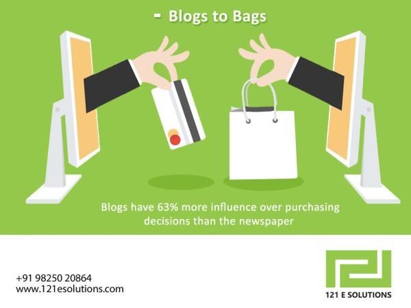 As per recent survey, blogs influence 63% more than the newspapers for shopping and purchasing which signals for the expanding digital world.   #Digital #Shopping #DigitalWorld #121esolutions