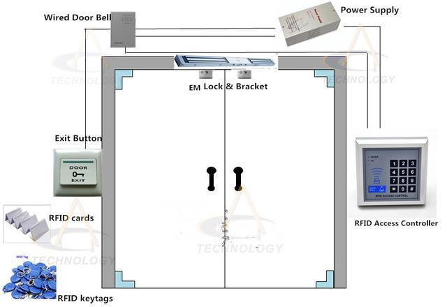 Card Access Control Syste