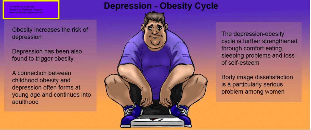 Obesity and Depression go hand in hand.......  Studies have shown that obese people are about 25 percent more likely to experience a mood disorder like depression compared with those who are not obese. Obesity can cause poor self-image and social isolation, all known contributors to depression. Those who are obese can also find themselves ostracized, stereotyped, and discriminated against. A study of people who underwent bariatric surgery for their obesity found that as they shed pounds, they also shed their depression. A year after surgery, the subjects had experienced a 77 percent loss of excess body weight, and an accompanying 18 percent reduction in symptoms of depression. Younger people, women, and those who experienced greater weight-loss results were more likely to feel less depressed. A team approach might be best for dealing with depression and obesity. Your family physician can help craft a plan of diet and exercise that will lead to healthy weight loss. You might want to bring in a nutritionist or personal trainer to help you better follow your physician's weight-loss plan. At the same time, a psychologist or psychiatrist can help you deal with your feelings of depression and confront the stress, anxiety, or other triggers that are leading to your depression and obesity. Finally, you may also benefit from the use of antidepressants.
