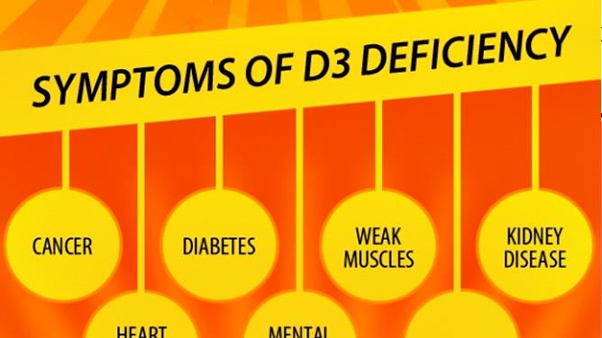 Vitamin D is a group of fat-soluble secosteroids responsible for increasing intestinal absorption of calcium, magnesium, and phosphate, and multiple other biological effects. Vitamin D that is different from other vitamins because our bodies can make most of what we need with exposure to sunlight. Most foods, unless they are fortified, are poor sources of vitamin D and there are only a small amount of vitamin D rich foods to choose from. Vitamin D deficiency can cause: 1.	Rickets - impeded growth and soft, weak, deformed long bones that bend and bow under their weight as children start to walk 2.	Osteomalacia - softening of the bones 3.	Skin pigmentation  Some of the biggest vitamin D deficiency symptoms include: 1.	Weakened immune system 2.	Seasonal depression 3.	Autoimmune disease 4.	Cancer 5.	Weak bones (osteopenia) 6.	Skin issues eczema and psoriasis 7.	Dementia  Top 10 Vitamin D Rich Foods 1) Sunlight Promotes vitamin D synthesis from cholesterol in the skin. 2) Cod liver oil 1 tsp: 440 IU (over 100% DV) 3) Sardines 3 ounces: 164 IU (41% DV) 4) Salmon 3 ounces: 400 IU (100% DV) 5) Mackerel 3 ounces: 400 IU (100% DV) 6) Tuna 3 ounces: 228 IU (57% DV)  7) Raw Milk 1 cup: 98 IU (24% DV) 8) Caviar 1 oz: 33 IU (8% DV) 9) Eggs 1 large: 41 IU (10% DV) 10) Mushrooms 1 cup: 2 IU (1% DV) In addition to getting sunlight, consume 2 of these vitamin D rich foods daily.