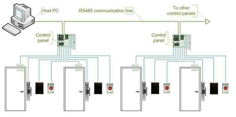 Door Access Control System with Advance PLC & HMI integration for proper output and control. We design and supply complete solution with all access control features like door open delay alarm, data storage, event report, controller inegration with PLC controller and output in desired form on Human Machine Interface Devices. Our team of experts implement complete solution on turn key basis starting from small to large establishments and buildings.