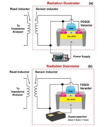 IEEE 2017-2018 WIRELESS COMMUNICATION TITLES   Demonstration of a Passive Wireless Radiation Detector using Fully-Depleted Silicon-on-Insulator Variable Capacitors  Abstract—   Passive wireless sensing of Co-60 gamma radiation using fully-depleted silicon-on-insulator (FDSOI) variable capacitors is demonstrated. A linear relationship between resonant frequency and radiation dose is observed for water-equivalent doses up to 100 Gy, with a frequency change per unit dose of -2.02 kHz/Gy. These results show FDSOI technology has the potential to realize ultra-small passive wireless radiation dosimeters with high sensitivity for a wide range of medical and security applications.  CONTACT:  GANESAN.P  +91 9865862045 +91 8903410319