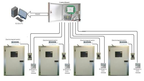 WE ARE THE ANNUAL MAINTENANCE SERVICE PROVIDER FOR DOOR ACCESS CONTROL SYSTEM IN DELHI GURGAON NOIDA  AND REST PART OF THE DELHI NCR IN NORTH INDIA. OUR TEAM OF EXPERTS CAN HANDLE ALL TYPES OF DOOR ACCESS CONTROL SYSTEM IN VARIOUS BRANDS. YOU JUST NEED TO PROVIDE DETAILS OF THE SYSTEM FOR BEST COMPETITIVE PRICING.   WE UNDERTAKE AMC AND MAINTENANCE OF FOLLOWING BRANDS: HONEYWELL, HID, SMARTI, SPECTRA, ESSL, REALTIME, MANTRA, SECURE EYE, TIME WATCH AND SCHNEIDER. TYPES OF ACCESS CONTROL SYSTEM WE DEAL IN: CARD BASED DOOR ACCESS CONTROL SYSTEM, BIOMETRIC ACCESS CONTROL SYSTEM, FINGERPRINT ACCESS CONTROL SYSTEM, FACE READER ACCESS CONTROL SYSTEM, PALM READER ACCESS  SYSTEM AND ALL OTHER RFID & SMART CARD ACCESS CONTROL SYSTEMS. CONTACT US: 01141011664