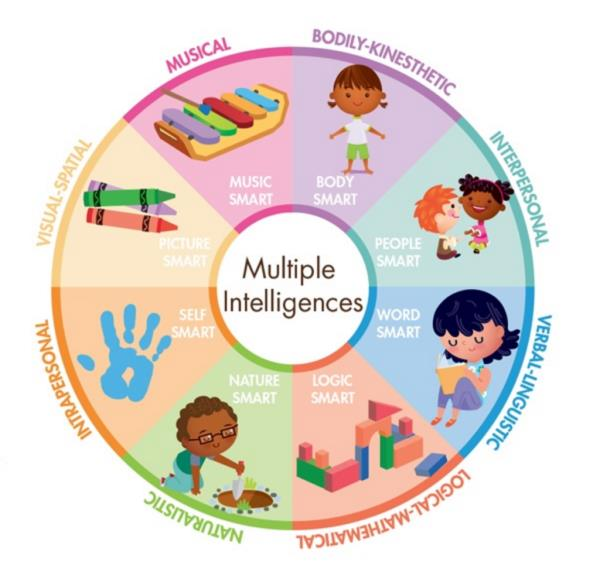 Multiple Intelligences. The theory of multiple intelligences differentiates human intelligence into specific 'modalities', rather than seeing intelligence as dominated by a single general ability. Howard Gardner proposed this model in his 1983 book Frames of Mind: The Theory of Multiple Intelligences. According to the theory, an intelligence 'modality' must fulfill eight criteria:  potential for brain isolation by brain damage,  place in evolutionary history,  presence of core operations,  susceptibility to encoding (symbolic expression),  a distinct developmental progression,  the existence of savants, prodigies and other exceptional people,  support from experimental psychology, and support from psychometric findings. Gardner proposed eight abilities that he held to meet these criteria:[2]  musical-rhythmic,  visual-spatial,  verbal-linguistic,  logical-mathematical,  bodily-kinesthetic,  interpersonal,  intrapersonal, and naturalistic.