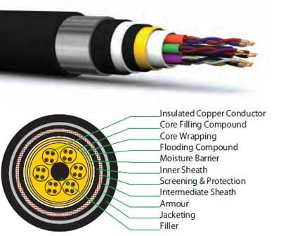Jelly Filled Telephone Cable SUPPLIER , PIJFSWITCH BOARD, CABLE-PVC TELEPHONE CABLE DEALER , CABLE TIE DEALER OR WINDING STRIPSMDF BOXS MANUFACTURER AND TOOLS FOR TELECOMLT-HT POWER CONTROL CABLE SUPPLIER , CABLE GLANDSUPPLIER  FOR MORE INFORMATION  CONTACT :-  Goyal Electricals And Electronics