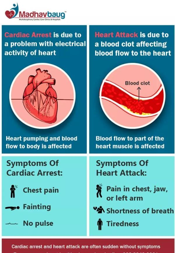 KNOW WHAT IS CARDIAC ARREST AND HEART AT