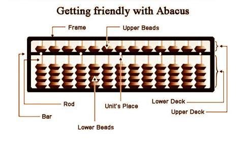 How do you use an abacus?  Jus