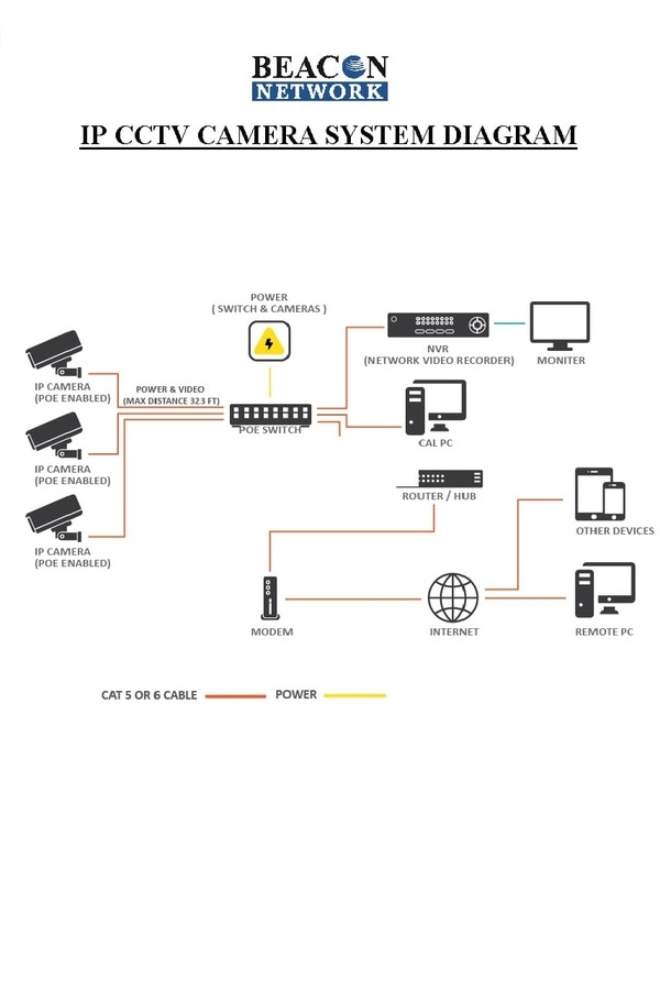 how IP  CCTV camera  system wo