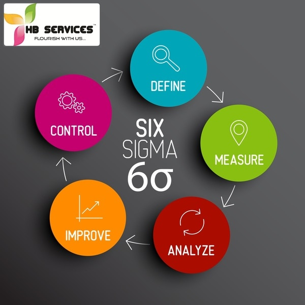 Six Sigma Green Belt Trai