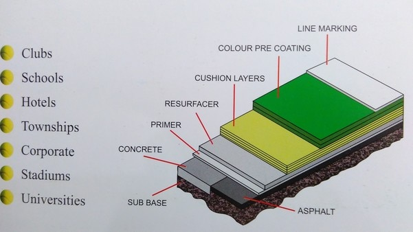 SYNTHETIC ACRYLIC FLOOR SURFACESSynthetic Acrylic floor surface comes in the category of hard court. In India asphalt base will be cheaper.• It is extensively used for outdoor sports like Tennis, Basketball, Volleyball, Badminton, Handball etc.• Synthetic acrylic flooring is preferred to be installed on a bitumen base but can be used on concrete base also.• Acrylic surface can be provided from 5-Layers to 8-Layers systems as color court and Cushion courts.