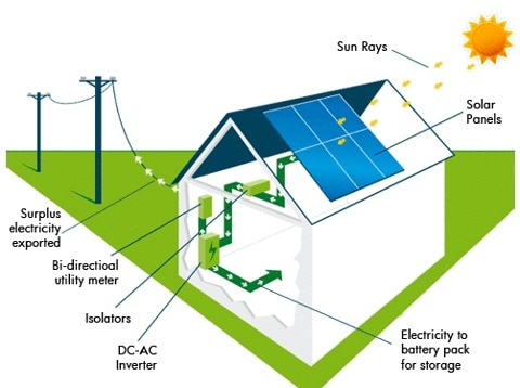 ROOP SOLAR PRESENTS WHAT