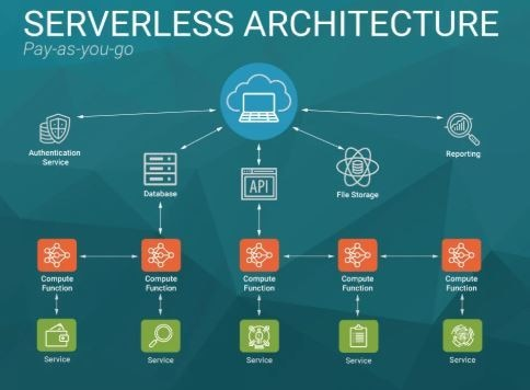 Serverless Computing (Do