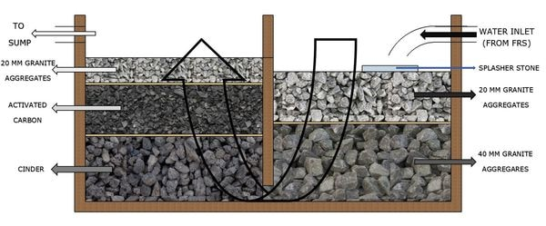 This is a generic filter design for Rooftop Rainwater Harvesting Projects. The sizing is done depending on the Catchment area and intensity of rainfall. A first rain separator and a sedimentation tank must precede this filter.
