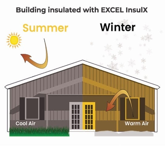 Super Insulation Coating in Jaipur Super Insulation Coating EXCEL InsulX is a thin film coating which stops the heat/cold penetration through the walls/roofs of a building. Advantages Excellent service life of 7 to 10 years Lower energy bills - Saves up to 40% in humidified and air-conditioned / heated areas Faster cold up times & longer heat down times Acts as a climatic barrier all-round the year. Prevents heat from entering the building during hot summer and prevents cold from entering inside during winters. Excellent result in both hot and cold weathers Lower thermostat settings More balanced temperature Easy application Reduced heating system Can be applied on plastered walls, hot or cold pipelines to minimise loss. Can be tinted to any desired colours for internal application Can be tailor made as per customer requirements Thermal insulation coating in Jaipur Insulation paint in Jaipur Pipeline insulation in Jaipur Thermal coating in Jaipur  Insulation coating in Jaipur