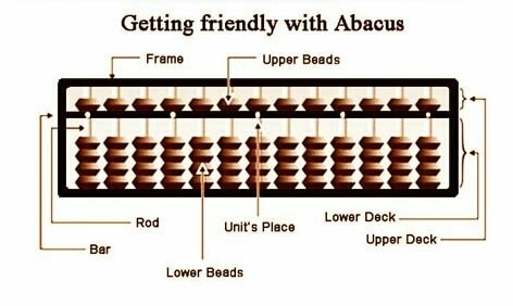 """Functions of Abacus:An abacus instrument allows performing basic operations like Addition, Subtraction, Multiplication and Division. It can also carry out operations such as counting up to decimal places, calculates sums having negative numbers etc.Advantages of Abacus:Dr. Toshio Hayashi, Director, Research Institute for Advanced Science and Technology (RIAST) is of the view that, starting abacus learning at a very young age, is useful in activating the brain of kids.He also says, """"We can activate the nerve cells by providing """"stimuli"""" like moving fingers and talking aloud.""""When a child works on abacus it uses both its hand to move the beads. The finger movement of both hands activates the sensors of brain, the right hand coordinates with left brain and the left hand coordinates with right brain.This facilitates the functioning of"""